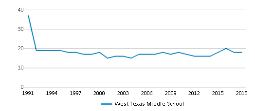 This chart display the total teachers of West Texas Middle School by year, with the latest 2017-18 school year data.
