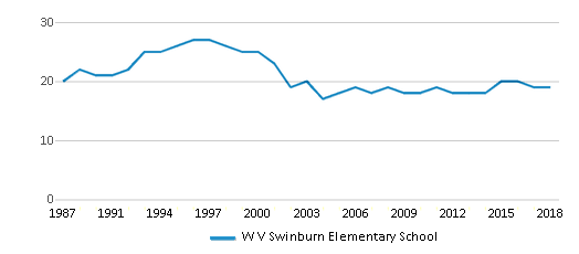 This chart display the total teachers of W V Swinburn Elementary School by year, with the latest 2017-18 school year data.