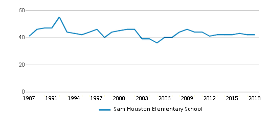 This chart display the total teachers of Sam Houston Elementary School by year, with the latest 2017-18 school year data.