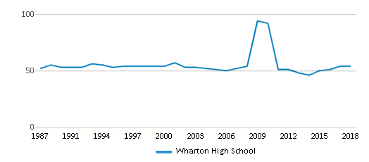 This chart display the total teachers of Wharton High School by year, with the latest 2017-18 school year data.