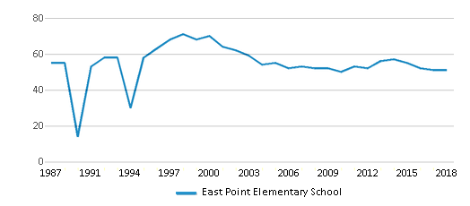 This chart display the total teachers of East Point Elementary School by year, with the latest 2017-18 school year data.
