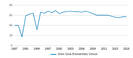This chart display the total teachers of Glen Cove Elementary School by year, with the latest 2017-18 school year data.