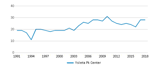 This chart display the total teachers of Ysleta Pk Center by year, with the latest 2017-18 school year data.