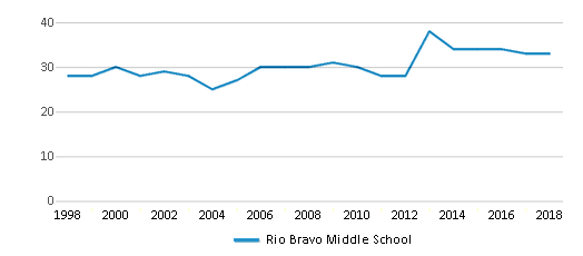 This chart display the total teachers of Rio Bravo Middle School by year, with the latest 2017-18 school year data.
