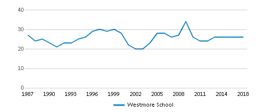 This chart display the total teachers of Westmore School by year, with the latest 2017-18 school year data.