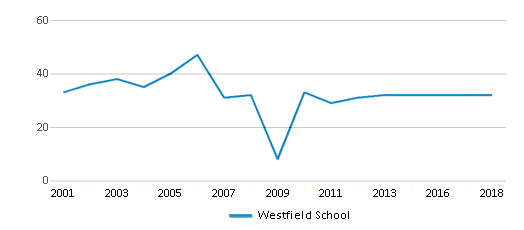 This chart display the total teachers of Westfield School by year, with the latest 2017-18 school year data.