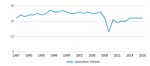 This chart display the total teachers of Lewiston School by year, with the latest 2017-18 school year data.
