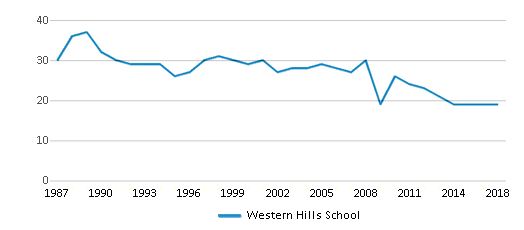 This chart display the total teachers of Western Hills School by year, with the latest 2017-18 school year data.