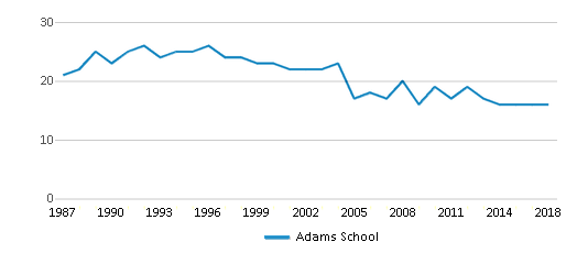 This chart display the total teachers of Adams School by year, with the latest 2017-18 school year data.