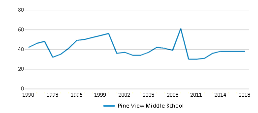 This chart display the total teachers of Pine View Middle School by year, with the latest 2017-18 school year data.