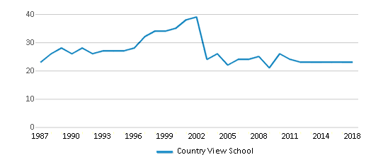 This chart display the total teachers of Country View School by year, with the latest 2017-18 school year data.