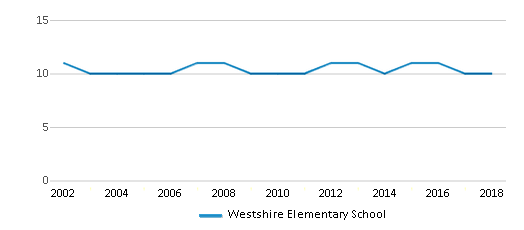 This chart display the total teachers of Westshire Elementary School by year, with the latest 2017-18 school year data.