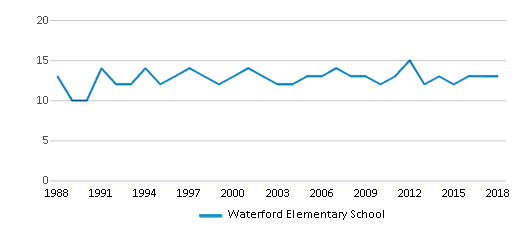 This chart display the total teachers of Waterford Elementary School by year, with the latest 2017-18 school year data.