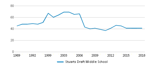 This chart display the total teachers of Stuarts Draft Middle School by year, with the latest 2017-18 school year data.