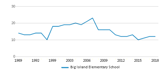 This chart display the total teachers of Big Island Elementary School by year, with the latest 2017-18 school year data.