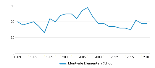 This chart display the total teachers of Montvale Elementary School by year, with the latest 2017-18 school year data.