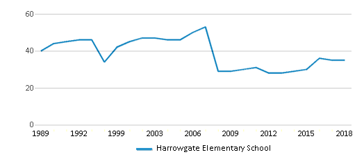This chart display the total teachers of Harrowgate Elementary School by year, with the latest 2017-18 school year data.