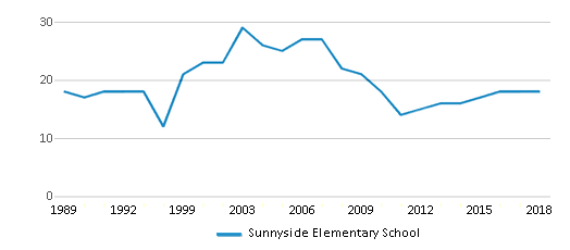 This chart display the total teachers of Sunnyside Elementary School by year, with the latest 2017-18 school year data.