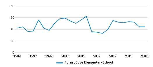This chart display the total teachers of Forest Edge Elementary School by year, with the latest 2017-18 school year data.