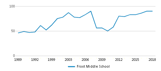 This chart display the total teachers of Frost Middle School by year, with the latest 2017-18 school year data.
