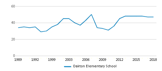 This chart display the total teachers of Oakton Elementary School by year, with the latest 2017-18 school year data.