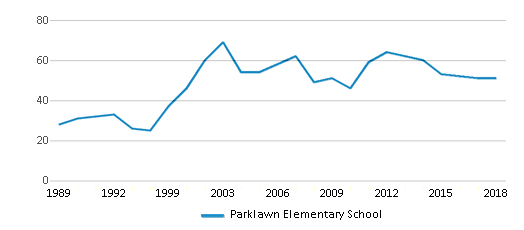 This chart display the total teachers of Parklawn Elementary School by year, with the latest 2017-18 school year data.