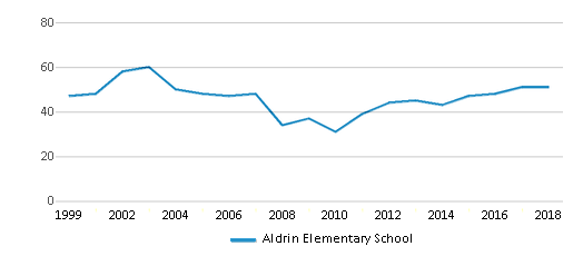 This chart display the total teachers of Aldrin Elementary School by year, with the latest 2017-18 school year data.