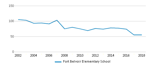 This chart display the total teachers of Fort Belvoir Elementary School by year, with the latest 2017-18 school year data.