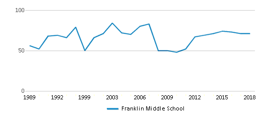 This chart display the total teachers of Franklin Middle School by year, with the latest 2017-18 school year data.