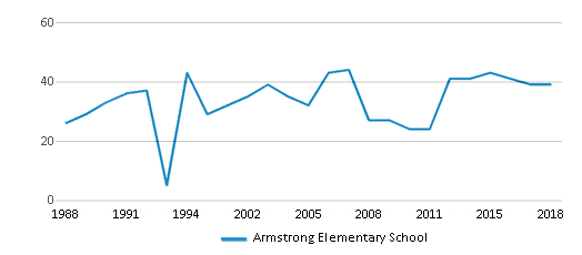 This chart display the total teachers of Armstrong Elementary School by year, with the latest 2017-18 school year data.