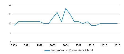 This chart display the total teachers of Indian Valley Elementary School by year, with the latest 2017-18 school year data.