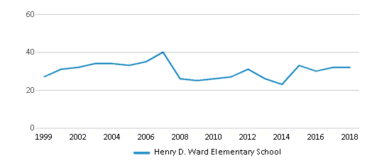 This chart display the total teachers of Henry D. Ward Elementary School by year, with the latest 2017-18 school year data.