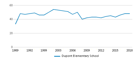 This chart display the total teachers of Dupont Elementary School by year, with the latest 2017-18 school year data.