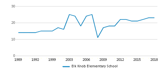 This chart display the total teachers of Elk Knob Elementary School by year, with the latest 2017-18 school year data.