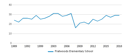 This chart display the total teachers of Flatwoods Elementary School by year, with the latest 2017-18 school year data.