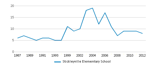 This chart display the total teachers of Stickleyville Elementary School by year, with the latest 2011-12 school year data.