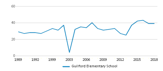 This chart display the total teachers of Guilford Elementary School by year, with the latest 2017-18 school year data.