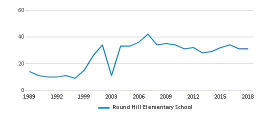 This chart display the total teachers of Round Hill Elementary School by year, with the latest 2017-18 school year data.