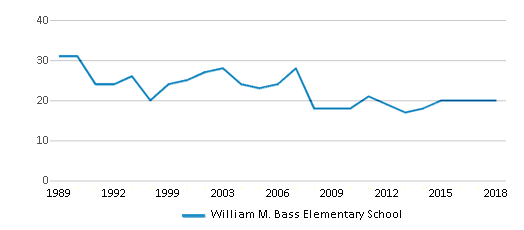 This chart display the total teachers of William M. Bass Elementary School by year, with the latest 2017-18 school year data.