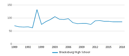 This chart display the total teachers of Blacksburg High School by year, with the latest 2017-18 school year data.