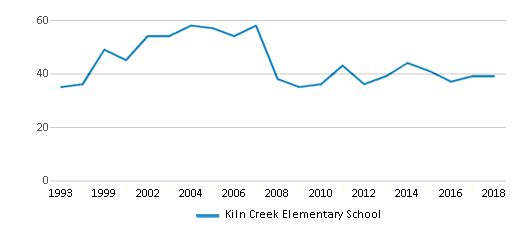 This chart display the total teachers of Kiln Creek Elementary School by year, with the latest 2017-18 school year data.
