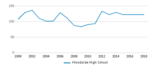 This chart display the total teachers of Woodside High School by year, with the latest 2017-18 school year data.