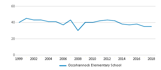 This chart display the total teachers of Occohannock Elementary School by year, with the latest 2017-18 school year data.