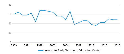 This chart display the total teachers of Westview Early Childhood Education Center by year, with the latest 2017-18 school year data.
