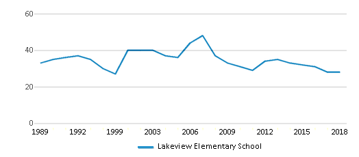 This chart display the total teachers of Lakeview Elementary School by year, with the latest 2017-18 school year data.