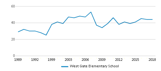 This chart display the total teachers of West Gate Elementary School by year, with the latest 2017-18 school year data.