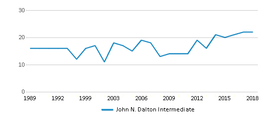 This chart display the total teachers of John N. Dalton Intermediate by year, with the latest 2017-18 school year data.