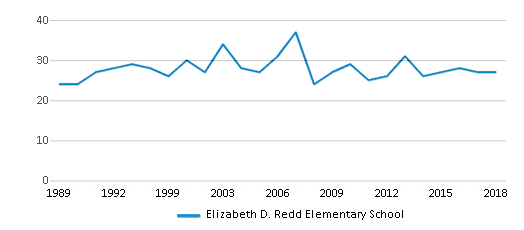 This chart display the total teachers of Elizabeth D. Redd Elementary School by year, with the latest 2017-18 school year data.