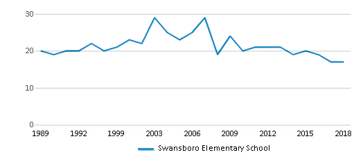 This chart display the total teachers of Swansboro Elementary School by year, with the latest 2017-18 school year data.