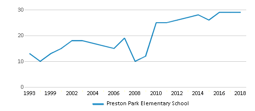This chart display the total teachers of Preston Park Elementary School by year, with the latest 2017-18 school year data.